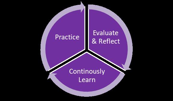 continuous quality improvement model